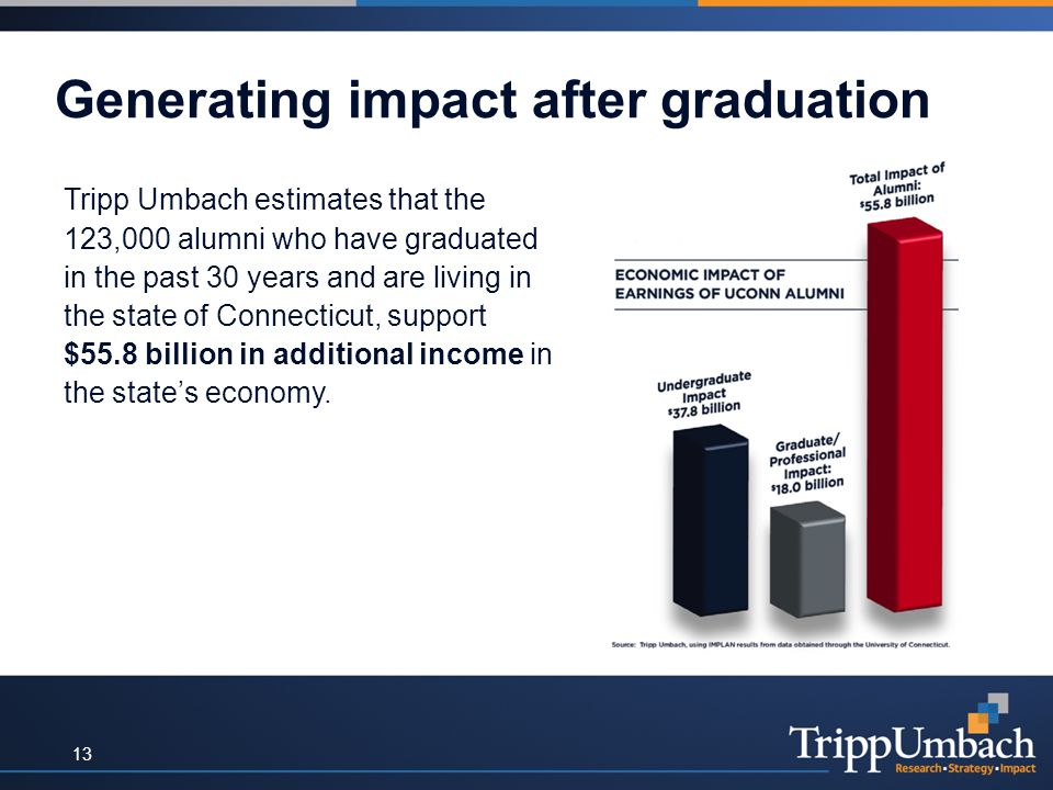 Generating impact after graduation Tripp Umbach estimates that the 123,000 alumni who have graduated in the past 30 years and are living in the state