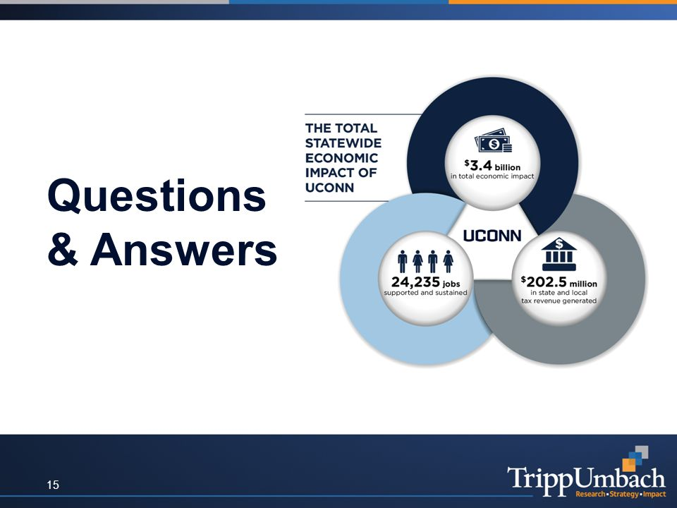 Questions & Answers 15