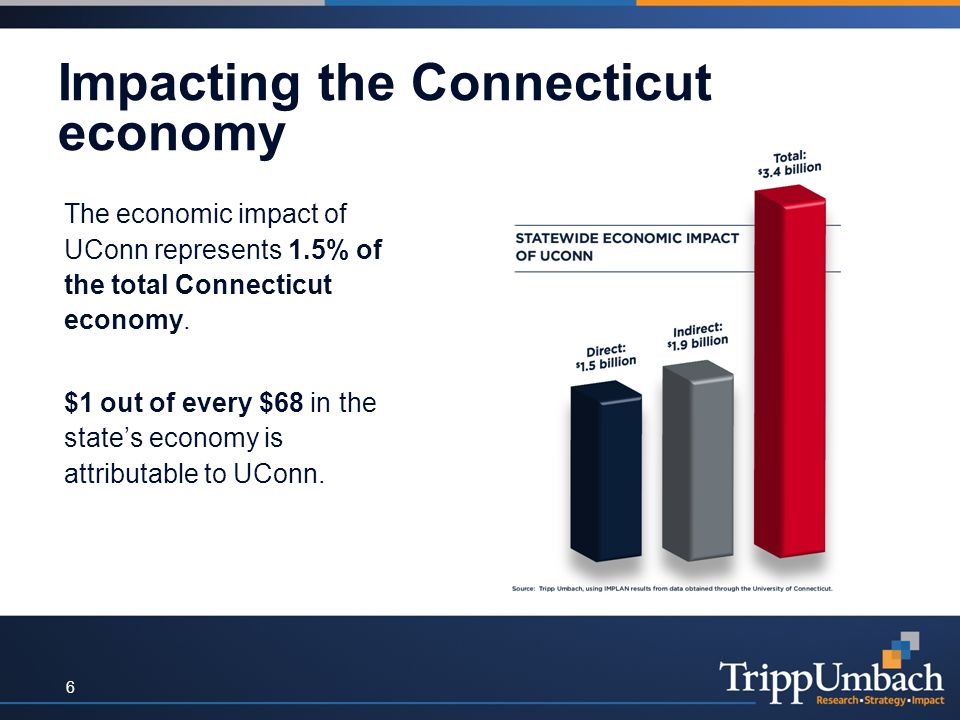 Impacting the Connecticut economy The economic impact of UConn represents 1.5% of the total Connecticut economy. $1 out of every $68 in the state's ec