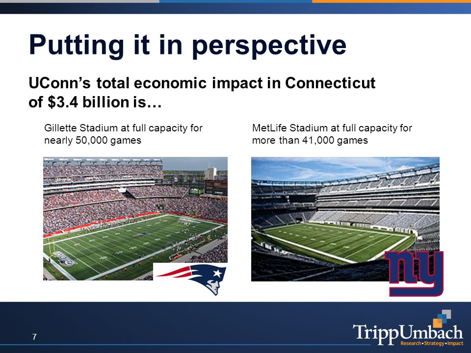 Putting it in perspective UConn's total economic impact in Connecticut of $3.4 billion is… Gillette Stadium at full capacity for nearly 50,000 games MetLife Stadium at full capacity for more than 41,000 games 7