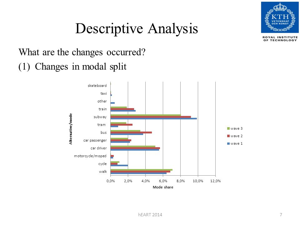 Descriptive Analysis What are the changes occurred? (1) Changes in modal split hEART 20147