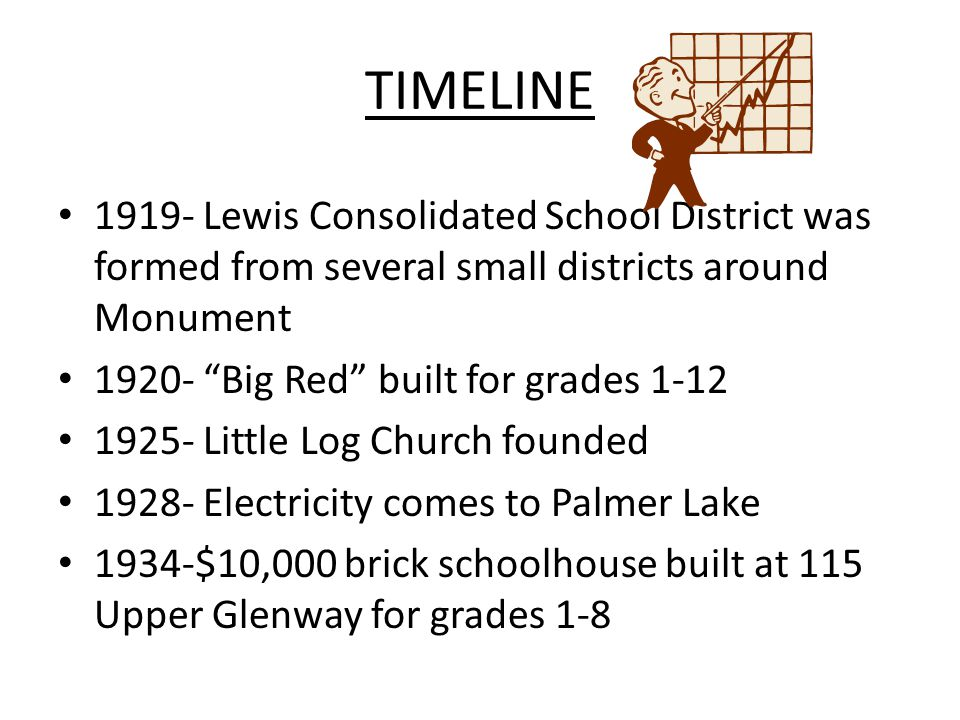 TIMELINE 1919- Lewis Consolidated School District was formed from several small districts around Monument 1920- Big Red built for grades 1-12 1925- Little Log Church founded 1928- Electricity comes to Palmer Lake 1934-$10,000 brick schoolhouse built at 115 Upper Glenway for grades 1-8