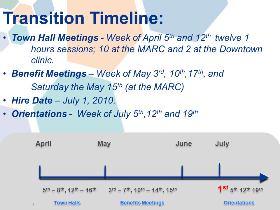 Transition Timeline: Town Hall Meetings - Week of April 5 th and 12 th twelve 1 hours sessions; 10 at the MARC and 2 at the Downtown clinic.