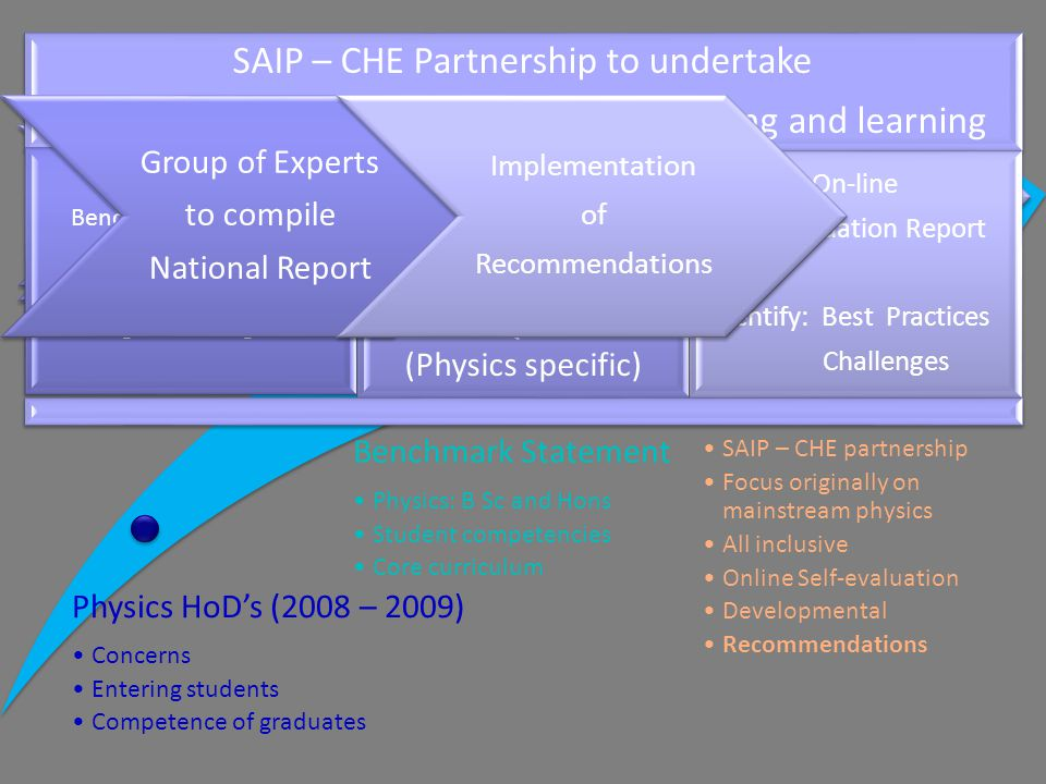 Physics HoD's (2008 – 2009) ConcernsConcerns Entering studentsEntering students Competence of graduatesCompetence of graduates Benchmark Statement Physics: B Sc and HonsPhysics: B Sc and Hons Student competenciesStudent competencies Core curriculumCore curriculum Evaluation of undergraduate physics SAIP – CHE partnershipSAIP – CHE partnership Focus originally on mainstream physicsFocus originally on mainstream physics All inclusiveAll inclusive Online Self-evaluationOnline Self-evaluation DevelopmentalDevelopmental RecommendationsRecommendations Under- preparedness of entering students (School system ) (School system ) Undergraduate training Competence of graduates Phase 2 Roadmap Review of Physics Training in South Africa Develop set of standards for the review Guided by the UK benchmark statement SA task team of physicists SAIP – CHE Partnership to undertake Evaluation of undergraduate physics teaching and learning Documents : Benchmark Statement CHE Programme Accreditation B Sc Programme Registration Set of Criteria Set of minimum standards Set of Questions (Physics specific) On-line Self-Evaluation Report Identify: Best Practices Identify: Best Practices Challenges Challenges Group of Experts to compile National Report ImplementationofRecommendations