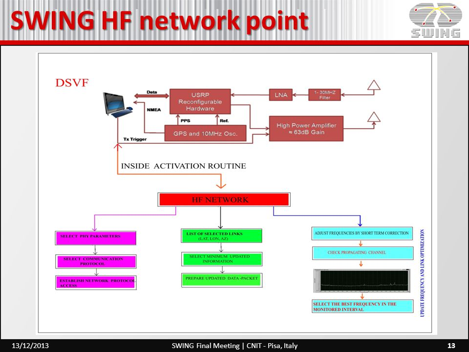 SWING HF network point 13SWING Final Meeting | CNIT - Pisa, Italy13/12/2013