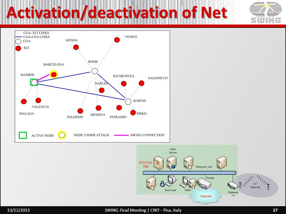 Activation/deactivation of Net 17SWING Final Meeting | CNIT - Pisa, Italy13/12/2013