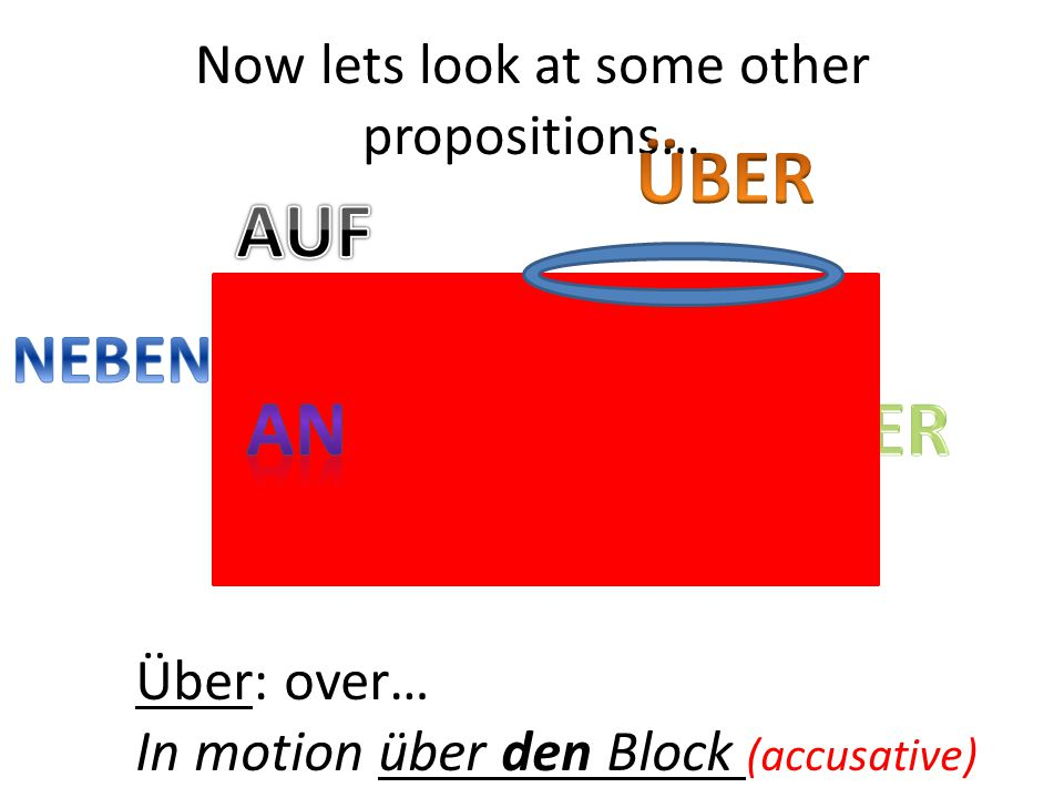 Über: over… In motion über den Block (accusative) Now lets look at some other propositions…