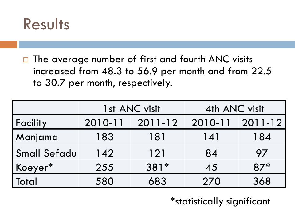 Results  The average number of first and fourth ANC visits increased from 48.3 to 56.9 per month and from 22.5 to 30.7 per month, respectively.