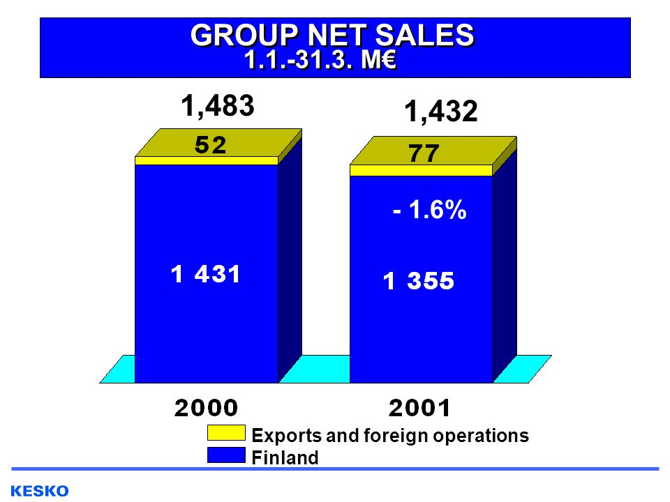 GROUP NET SALES 1.1.-31.3. M€ Finland Exports and foreign operations - 1.6% 1,432 1,483
