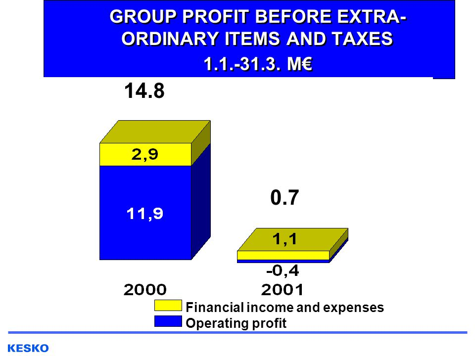 GROUP PROFIT BEFORE EXTRA- ORDINARY ITEMS AND TAXES 1.1.-31.3.