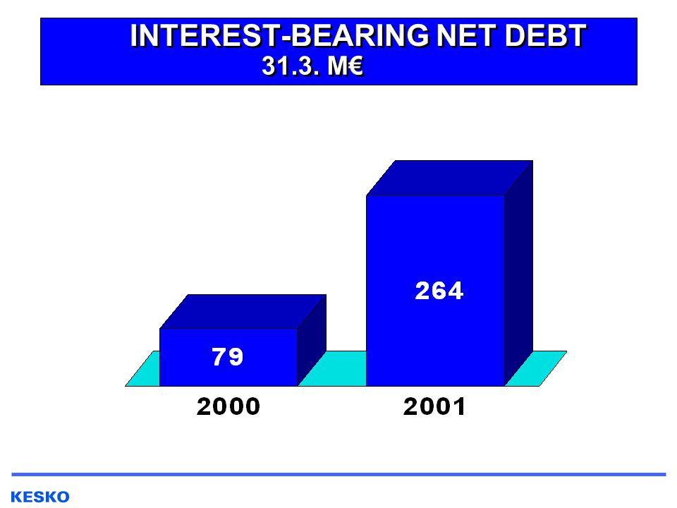 INTEREST-BEARING NET DEBT 31.3. M€