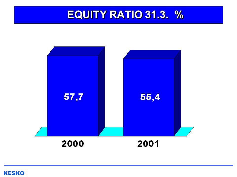 EQUITY RATIO 31.3. %