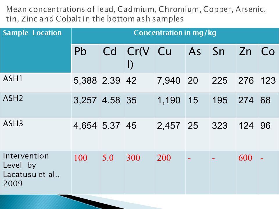 Sample LocationConcentration in mg/kg PbCdCr(V I) CuAsSnZnCo ASH1 5,3882.39427,94020225276123 ASH2 3,2574.58351,1901519527468 ASH3 4,6545.37452,4572532312496 Intervention Level by Lacatusu et al., 2009 1005.0300200--600-