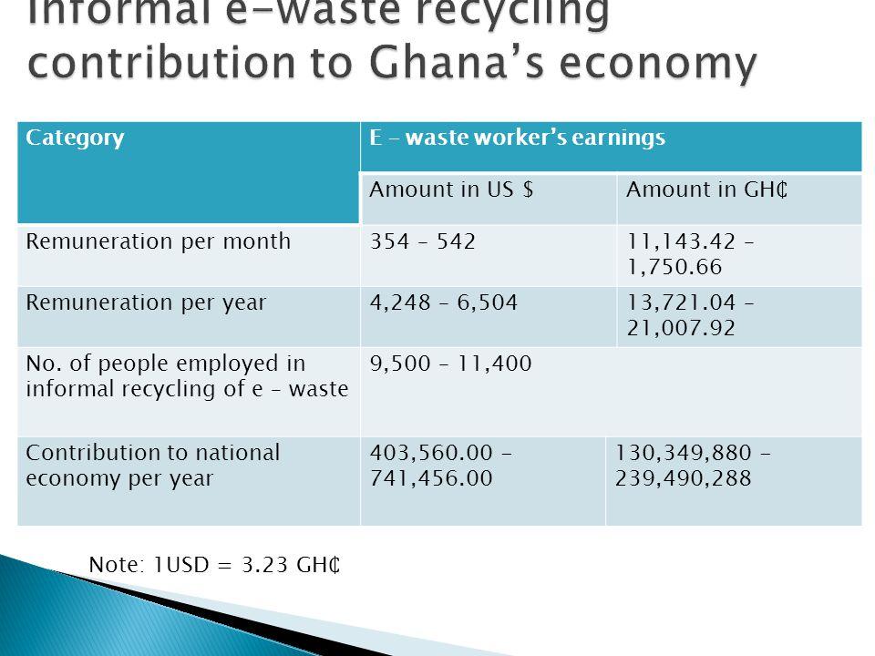 CategoryE – waste worker's earnings Amount in US $Amount in GH Remuneration per month354 – 54211,143.42 – 1,750.66 Remuneration per year4,248 – 6,50413,721.04 – 21,007.92 No.