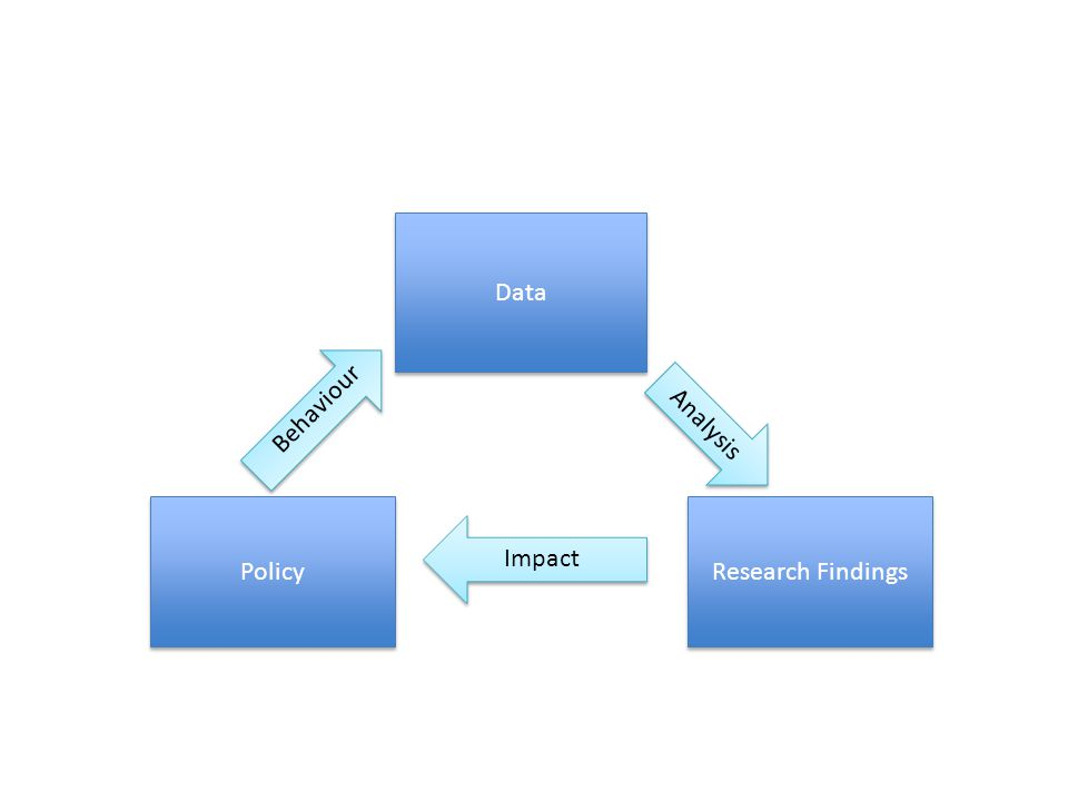 Data Research Findings Policy Analysis Impact Behaviour
