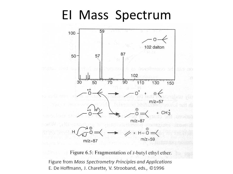 EI Mass Spectrum Figure from Mass Spectrometry Principles and Applications E.