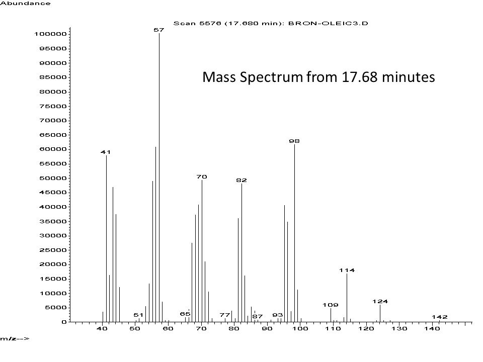 Mass Spectrum from 17.68 minutes
