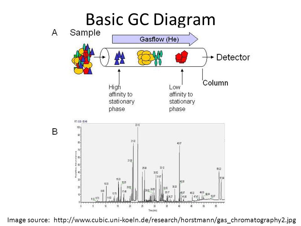 Basic GC Diagram Image source: http://www.cubic.uni-koeln.de/research/horstmann/gas_chromatography2.jpg