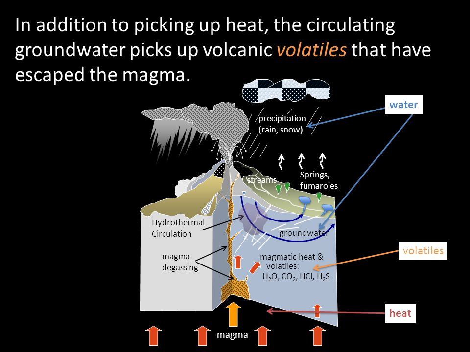 precipitation (rain, snow) magma degassing streams groundwater magma Hydrothermal Circulation magmatic heat & H 2 O, CO 2, HCl, H 2 S volatiles: Springs, fumaroles water heat In addition to picking up heat, the circulating groundwater picks up volcanic volatiles that have escaped the magma.