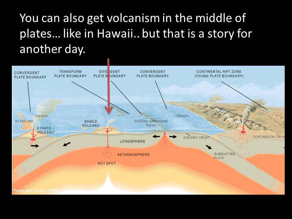 You can also get volcanism in the middle of plates… like in Hawaii..