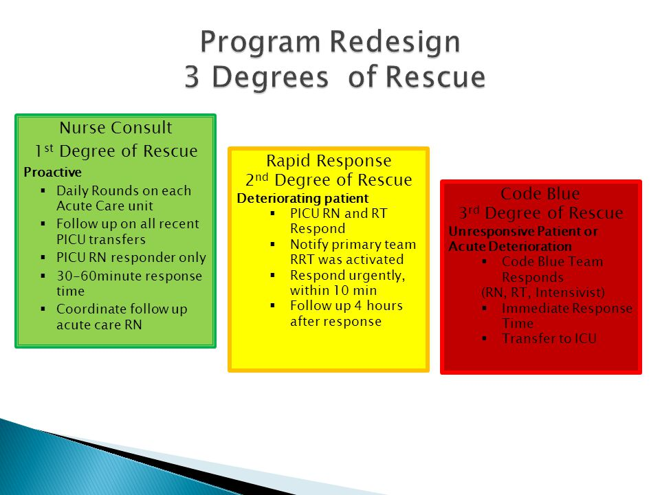 Nurse Consult 1 st Degree of Rescue Proactive  Daily Rounds on each Acute Care unit  Follow up on all recent PICU transfers  PICU RN responder only  30-60minute response time  Coordinate follow up acute care RN Rapid Response 2 nd Degree of Rescue Deteriorating patient  PICU RN and RT Respond  Notify primary team RRT was activated  Respond urgently, within 10 min  Follow up 4 hours after response Code Blue 3 rd Degree of Rescue Unresponsive Patient or Acute Deterioration  Code Blue Team Responds (RN, RT, Intensivist)  Immediate Response Time  Transfer to ICU