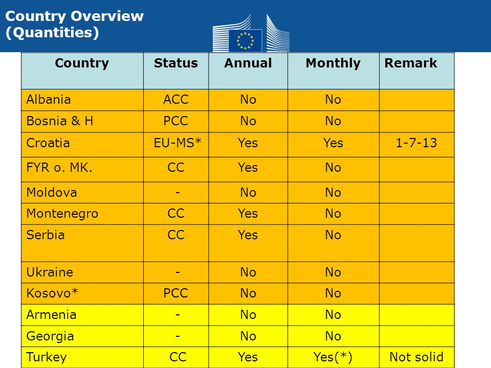 4 Country Overview (Quantities) CountryStatusAnnualMonthlyRemark AlbaniaACCNo Bosnia & HPCCNo Croatia EU-MS*Yes 1-7-13 FYR o.