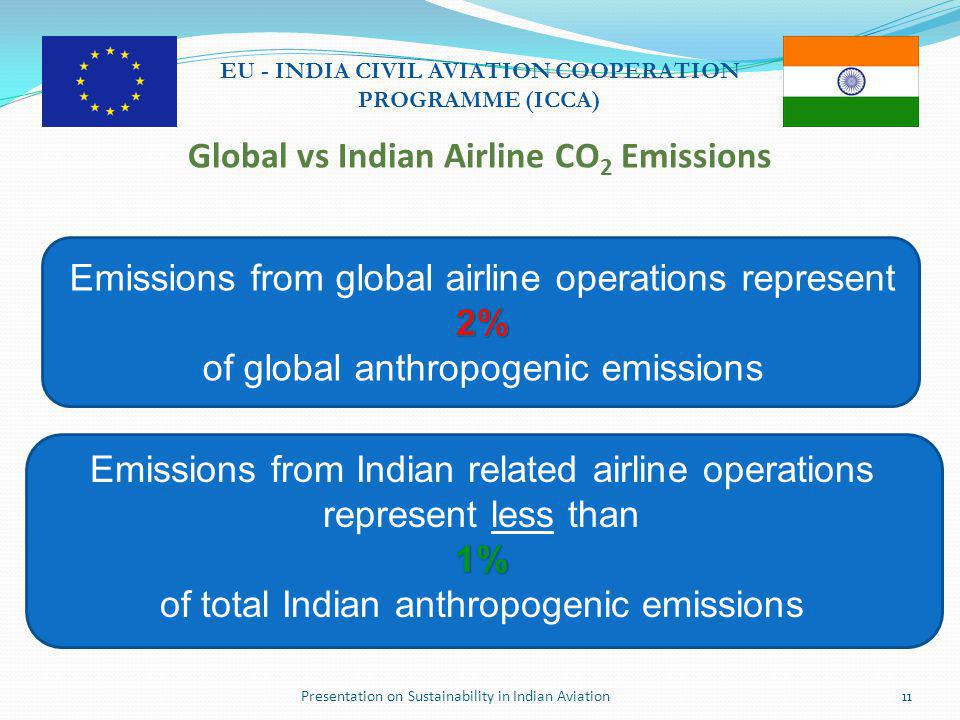 Presentation on Sustainability in Indian Aviation11 EU - INDIA CIVIL AVIATION COOPERATION PROGRAMME (ICCA) Global vs Indian Airline CO 2 Emissions