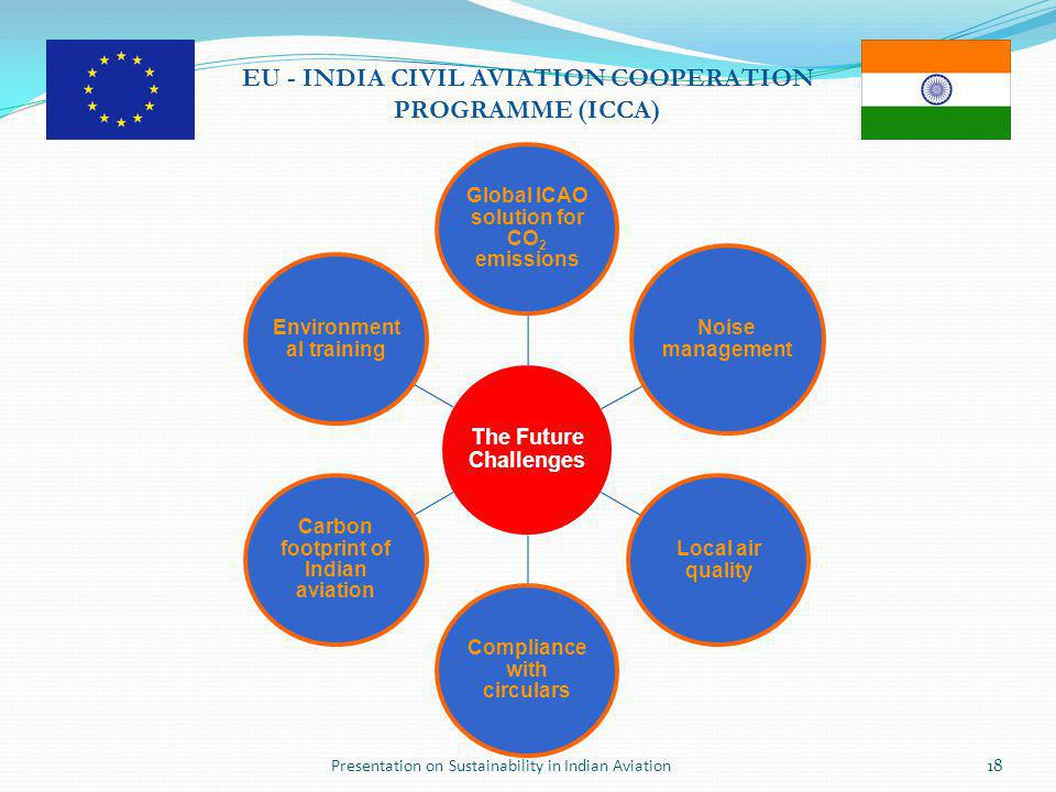 Presentation on Sustainability in Indian Aviation18 EU - INDIA CIVIL AVIATION COOPERATION PROGRAMME (ICCA) The Future Challenges Global ICAO solution for CO2 emissions Noise management Local air quality Compliance with circulars Carbon footprint of Indian aviation Environment al training