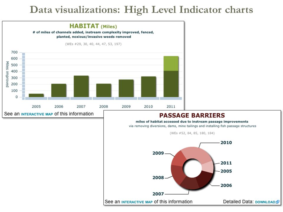 12 Data visualizations: High Level Indicator charts