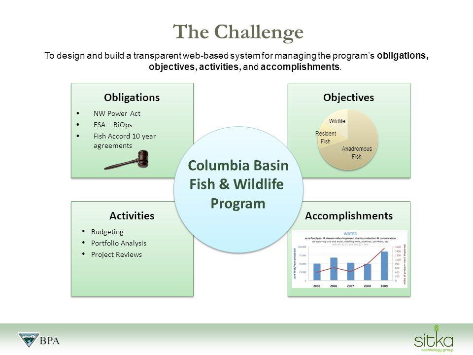 The Solution: cbfish.org