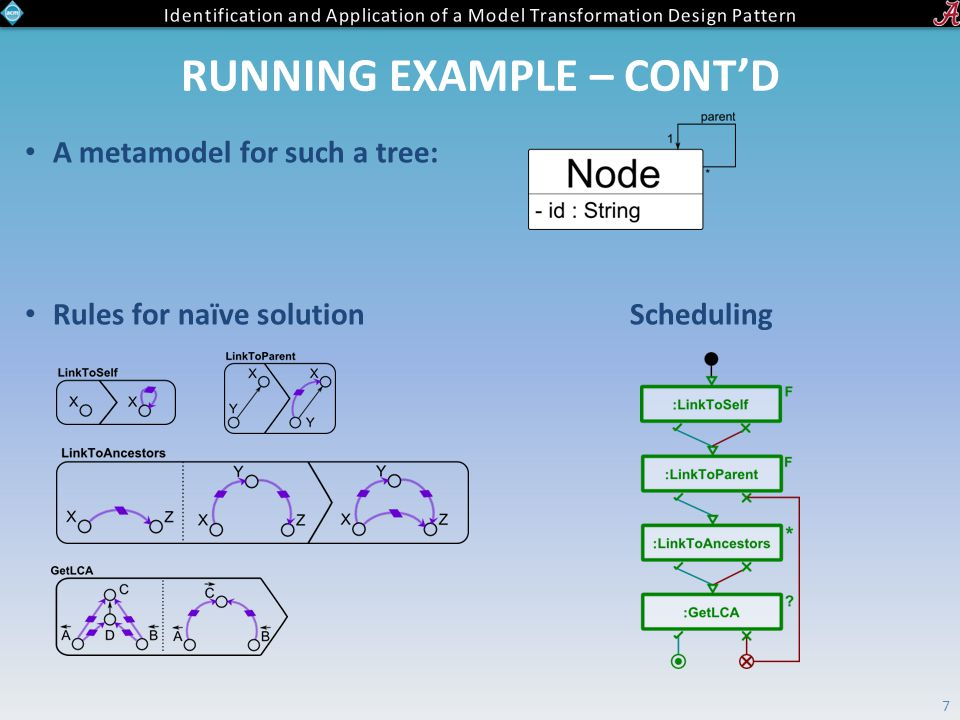 RUNNING EXAMPLE – CONT'D A metamodel for such a tree: Rules for naïve solution Scheduling 7