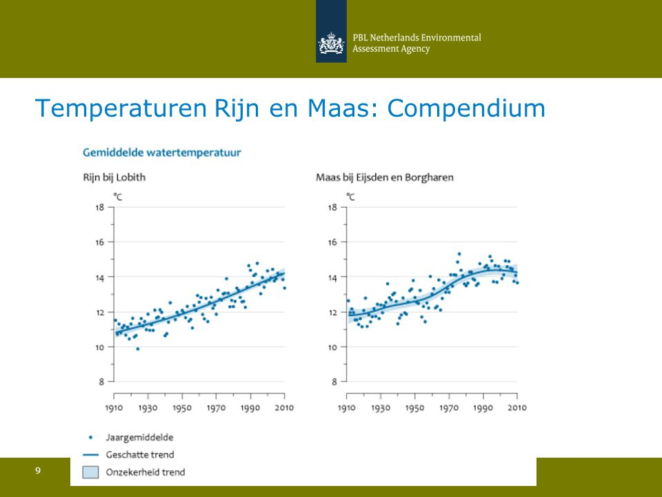 Temperaturen Rijn en Maas: Compendium 20 september, Bilthoven 9