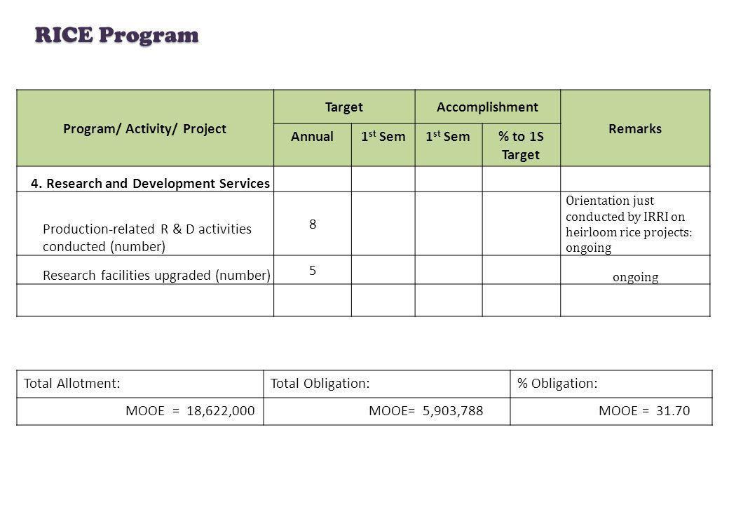 RICE Program Total Allotment:Total Obligation:% Obligation: MOOE = 18,622,000 MOOE= 5,903,788 MOOE = 31.70 Program/ Activity/ Project TargetAccomplish