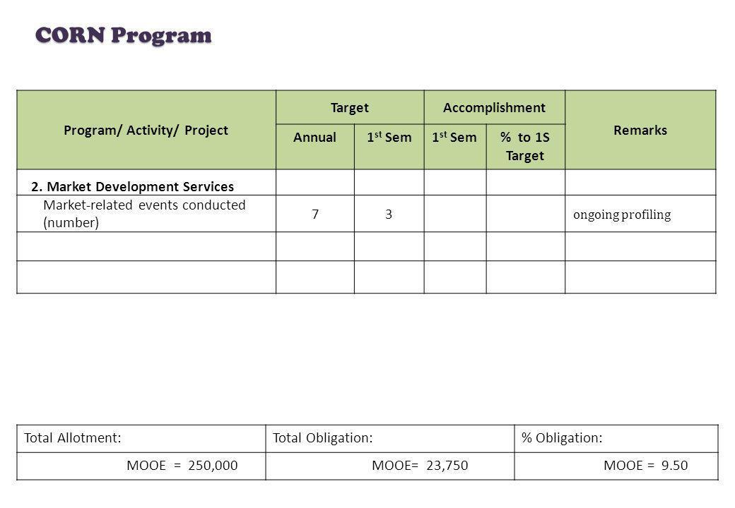 CORN Program Total Allotment:Total Obligation:% Obligation: MOOE = 250,000 MOOE= 23,750 MOOE = 9.50 Program/ Activity/ Project TargetAccomplishment Re