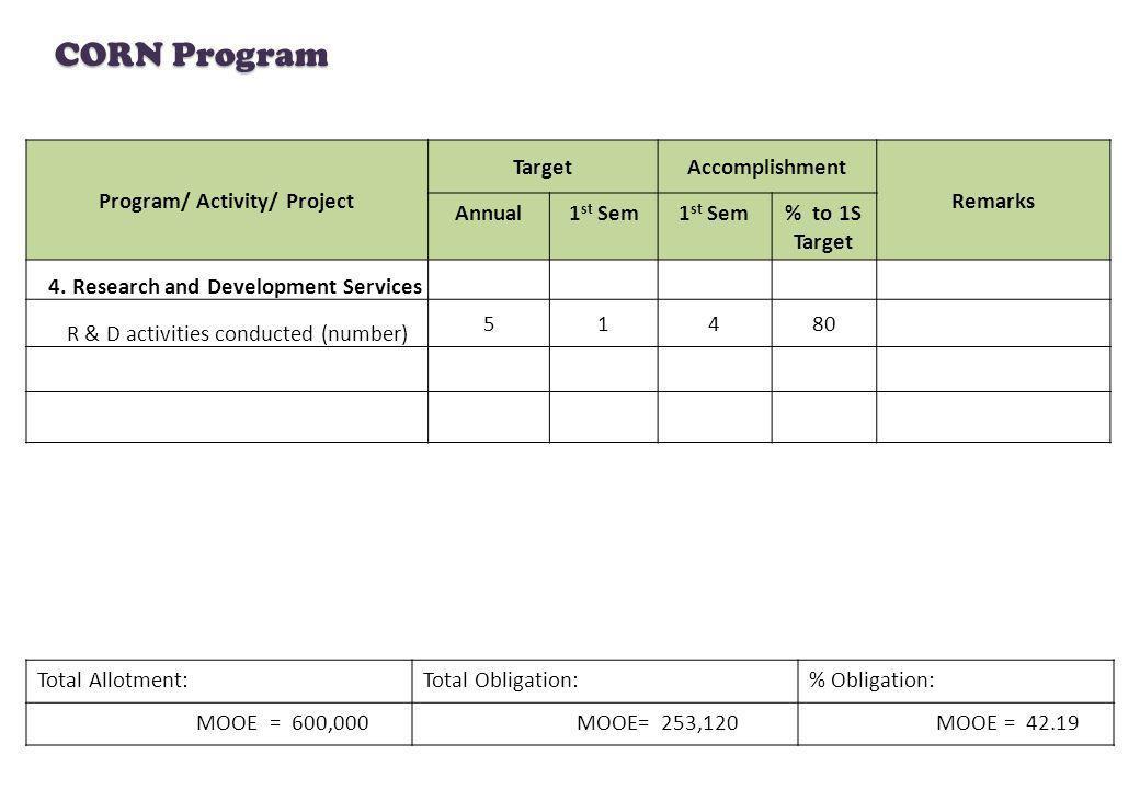 CORN Program Total Allotment:Total Obligation:% Obligation: MOOE = 600,000 MOOE= 253,120 MOOE = 42.19 Program/ Activity/ Project TargetAccomplishment