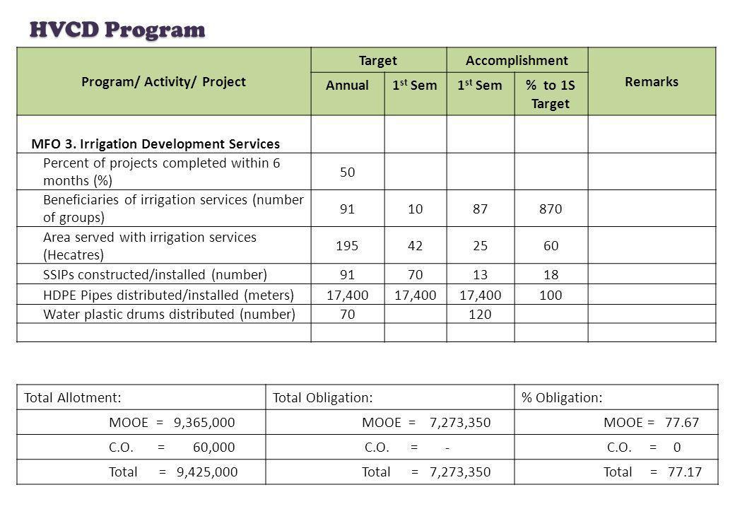 HVCD Program Program/ Activity/ Project TargetAccomplishment Remarks Annual1 st Sem % to 1S Target MFO 3. Irrigation Development Services Percent of p
