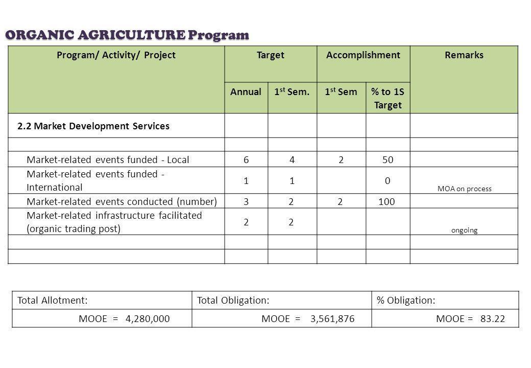Program/ Activity/ ProjectTargetAccomplishmentRemarks Annual1 st Sem.1 st Sem% to 1S Target 2.2 Market Development Services Market-related events fund