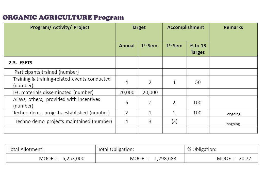 Program/ Activity/ ProjectTargetAccomplishmentRemarks Annual1 st Sem.1 st Sem% to 1S Target 2.3. ESETS Participants trained (number) Training & traini