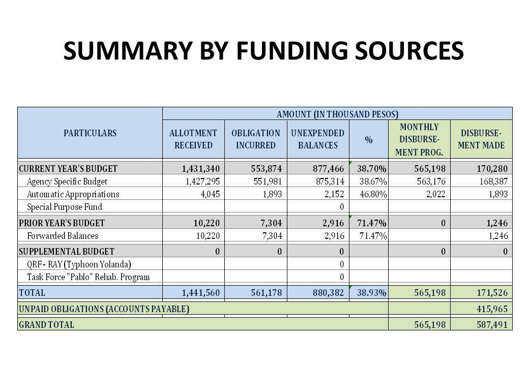 SUMMARY BY FUNDING SOURCES