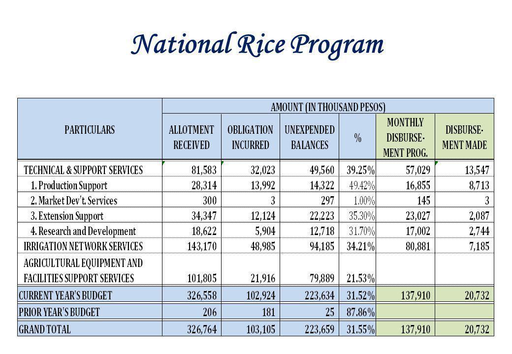 National Rice Program