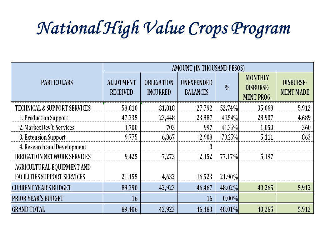 National High Value Crops Program
