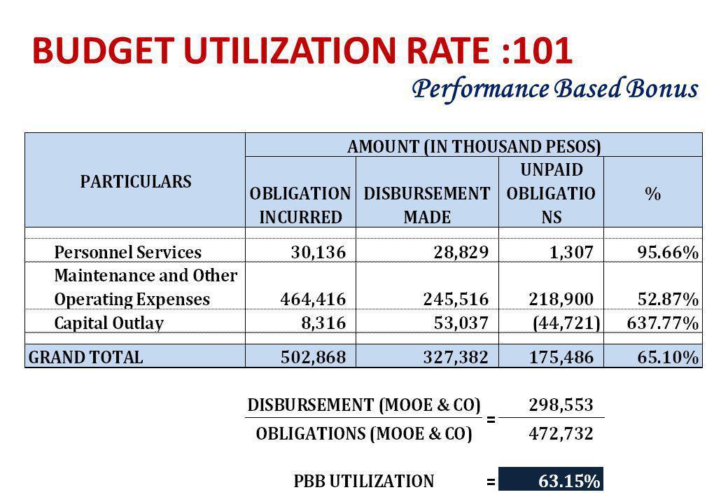 BUDGET UTILIZATION RATE :101 Performance Based Bonus