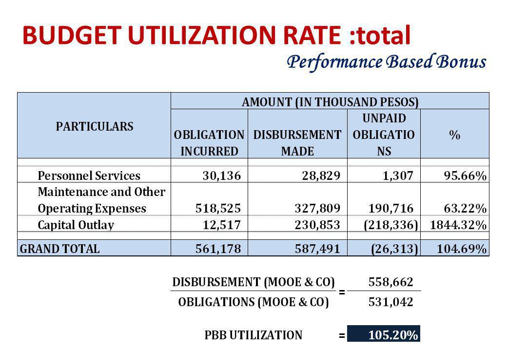 BUDGET UTILIZATION RATE :total Performance Based Bonus