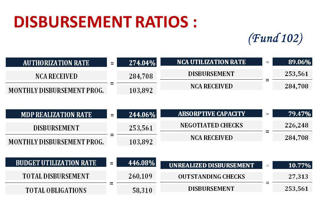 DISBURSEMENT RATIOS : (Fund 102)