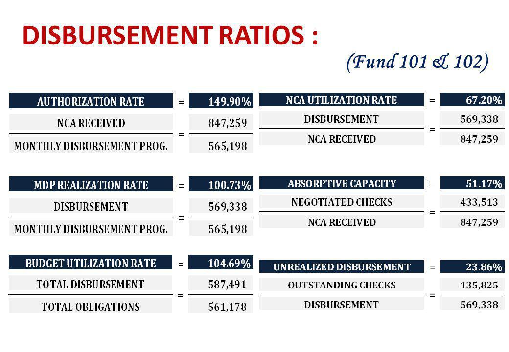 DISBURSEMENT RATIOS : (Fund 101 & 102)