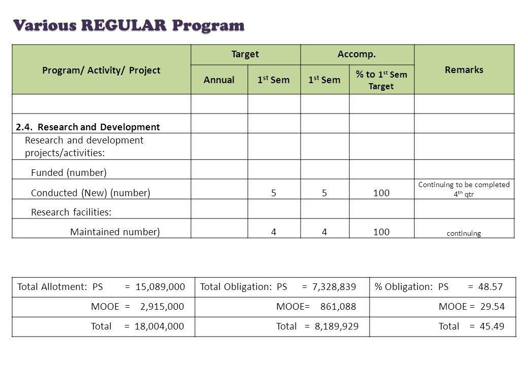 Program/ Activity/ Project TargetAccomp. Remarks Annual1 st Sem % to 1 st Sem Target 2.4. Research and Development Research and development projects/a