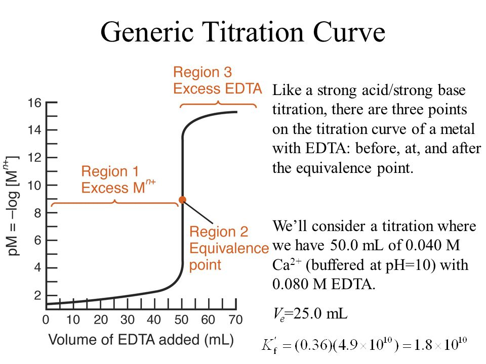 Generic Titration Curve Like a strong acid/strong base titration, there are three points on the titration curve of a metal with EDTA: before, at, and after the equivalence point.