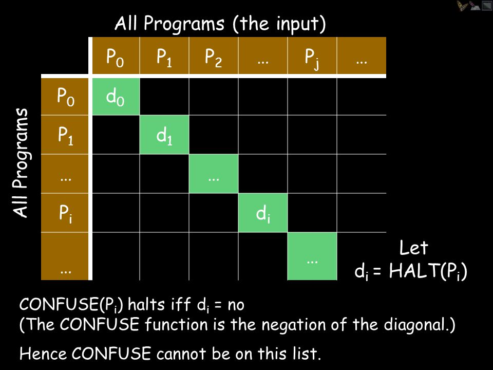 P0P0 P1P1 P2P2 …PjPj … P0P0 P1P1 … PiPi … YES, if P i (P j ) halts No, otherwise All Programs All Programs (the input)