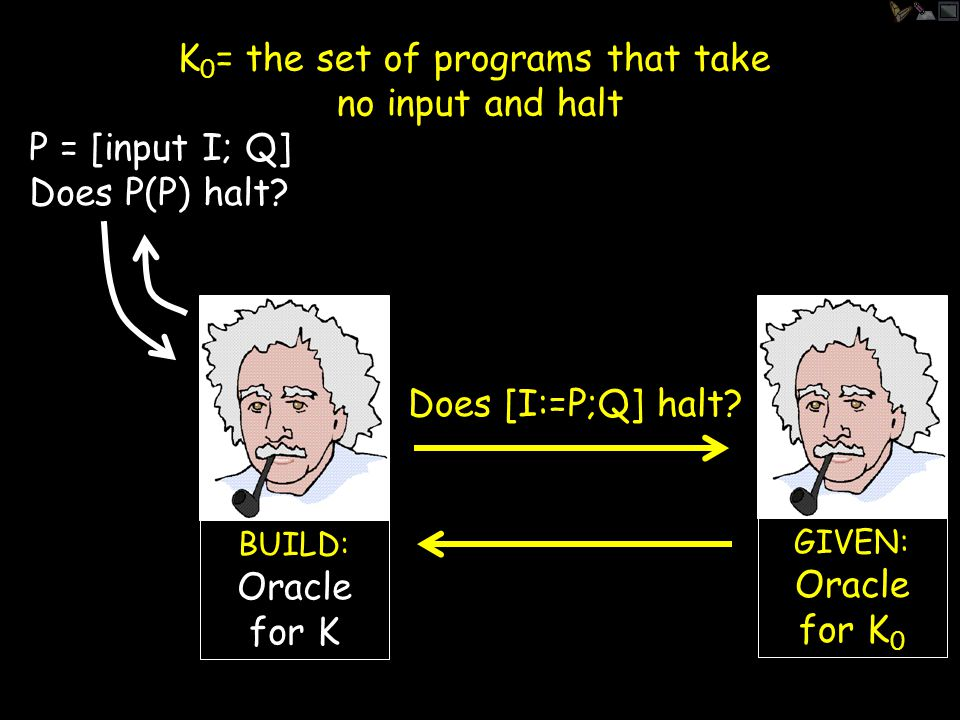 K 0 = the set of programs that take no input and halt GIVEN: Oracle for K 0 Hey, I ordered an oracle for the famous halting set K, but when I opened the package it was an oracle for the different set K 0.