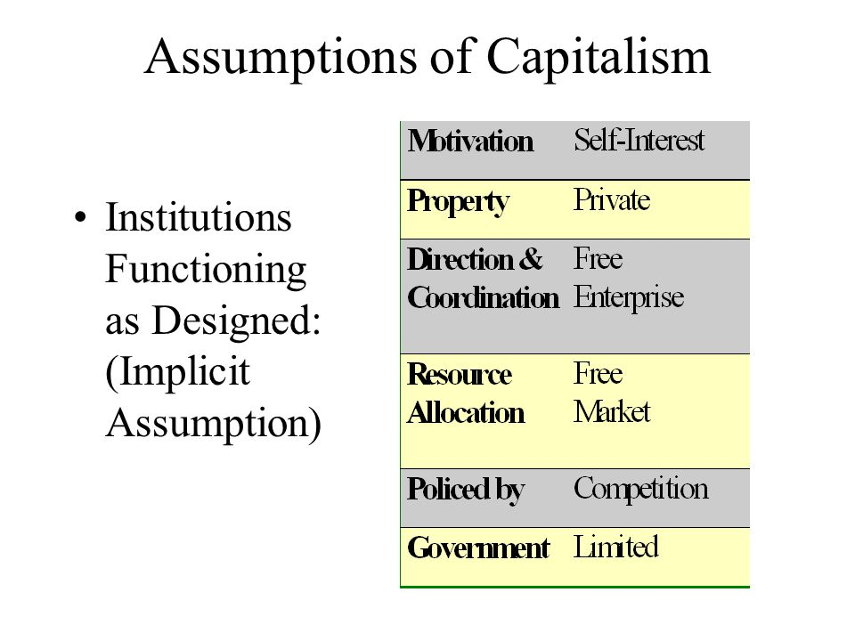 Assumptions of Capitalism Institutions Functioning as Designed: (Implicit Assumption)